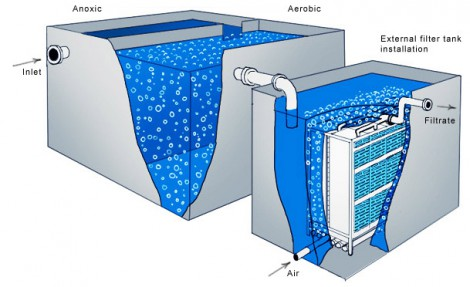 MBR MEMBRANES TECHNOLOGY